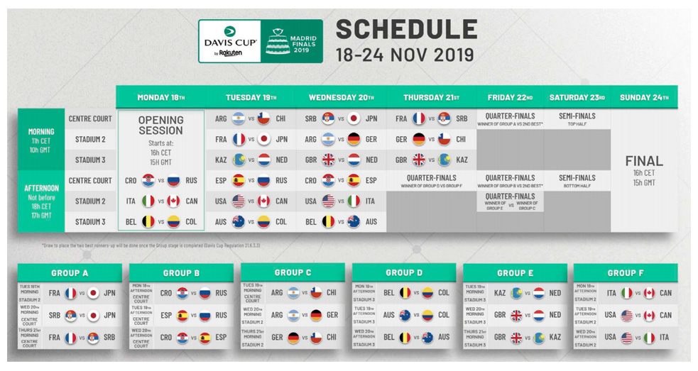 Calendario de competición Copa Davis